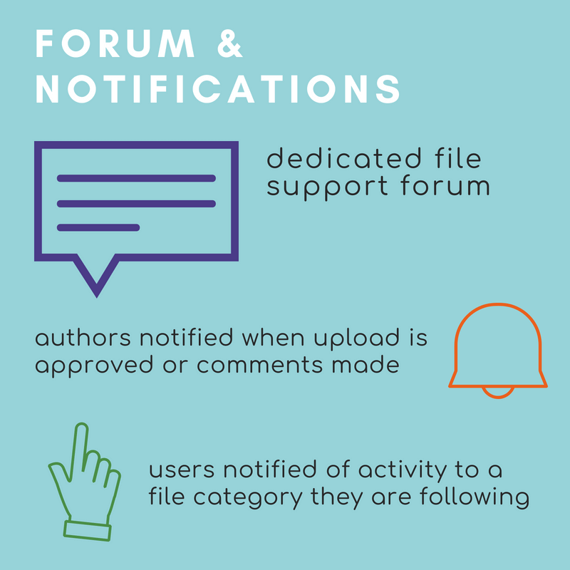 File support forum with notifications