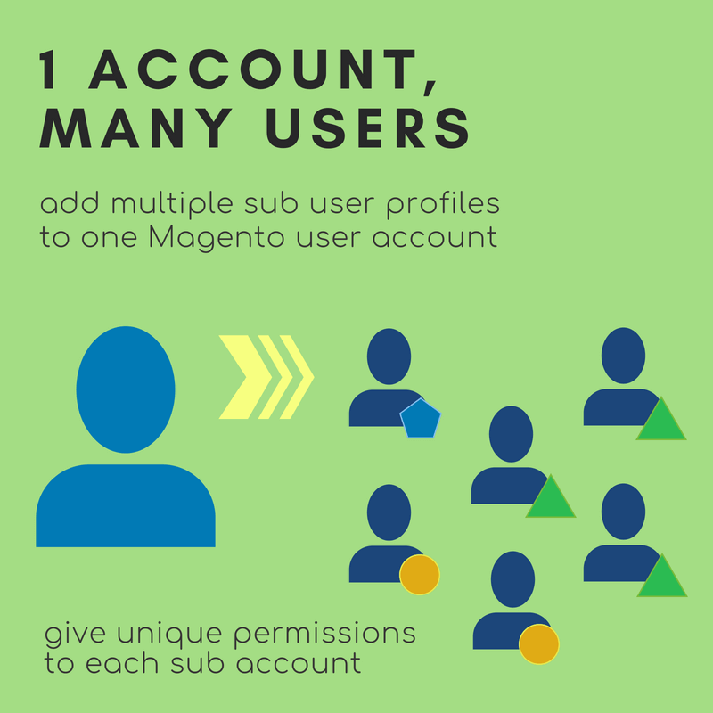 Add sub users to a single Magento account