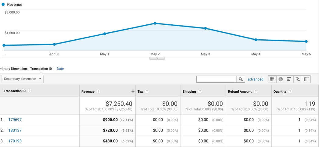 Google Analytics per EDD transaction number report
