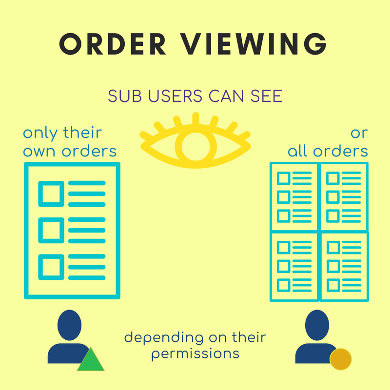 Sub user order viewing