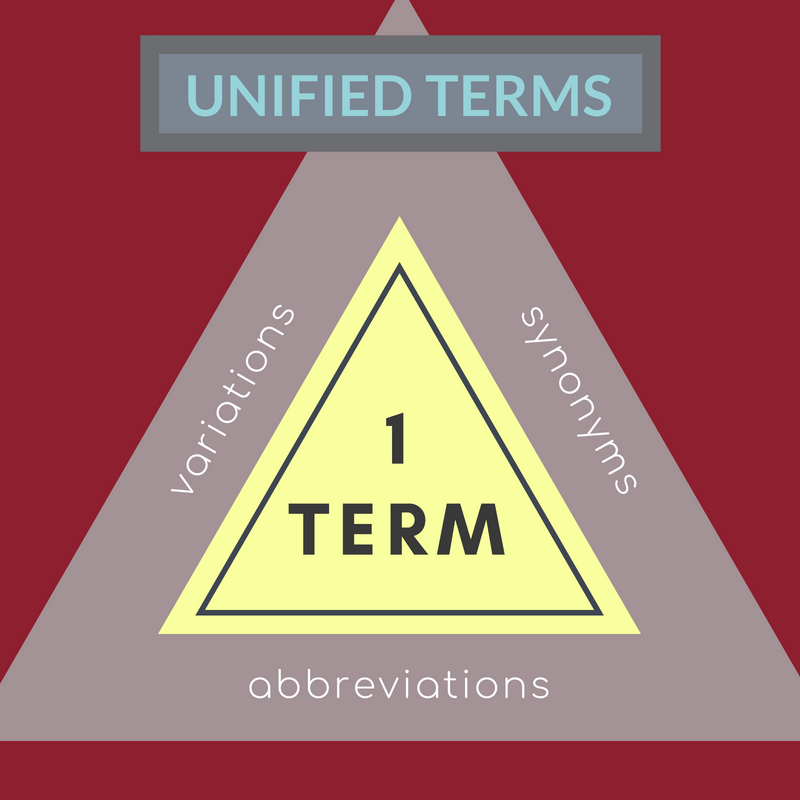 Keep your online dictionary organized by associating alternate terms with one another