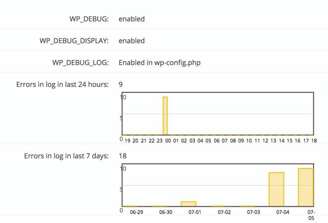 Error log graph showing errors generated on your WordPress site