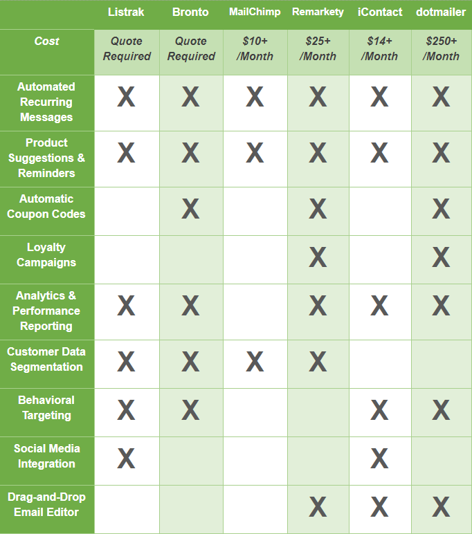 A chart comparing the features between multiple different email marketing services available for use with Magento.