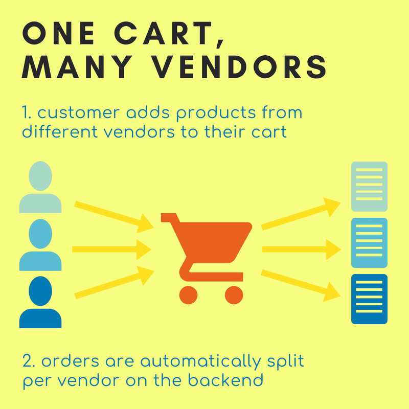 Unified Cart for Purchasing, Orders Split per Vendor on the Backend