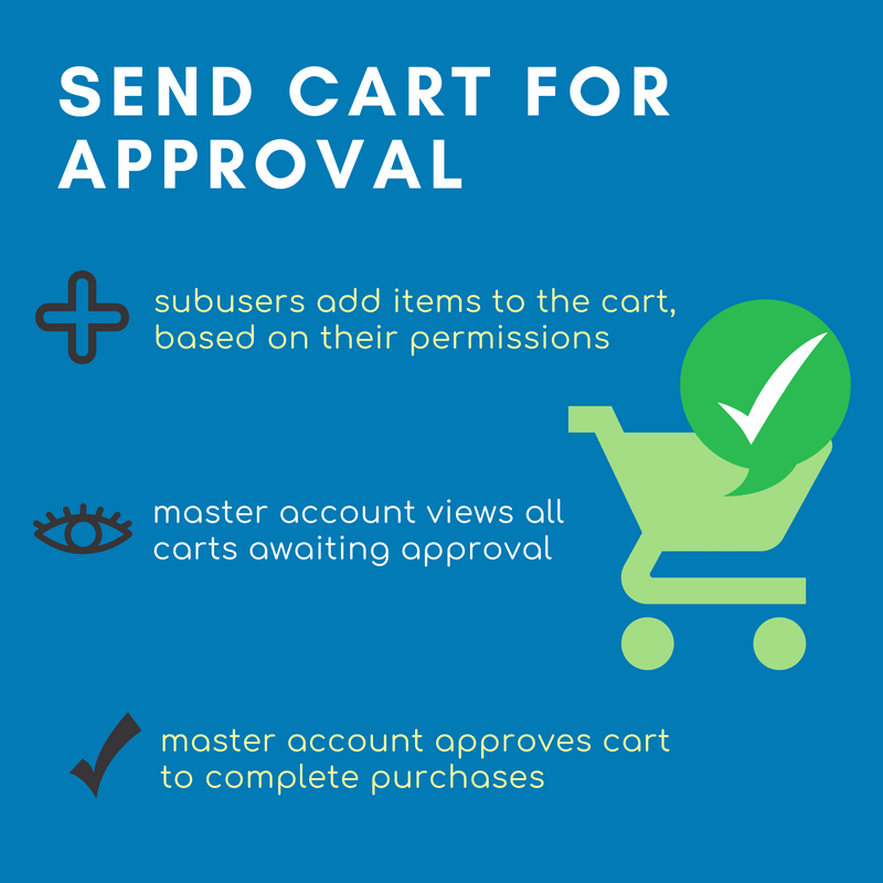 Send sub user cart for approval