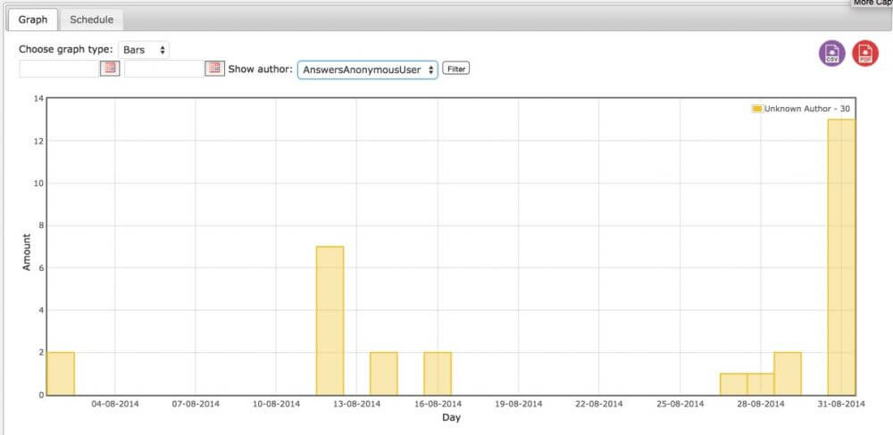 CM Custom Reports Graph Example